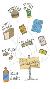 Final-acne-foods-map1