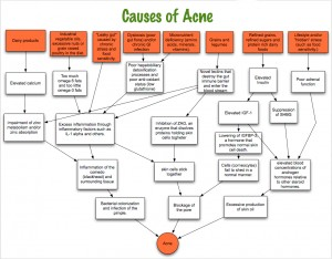 What-Causes-Acne-On-Chest